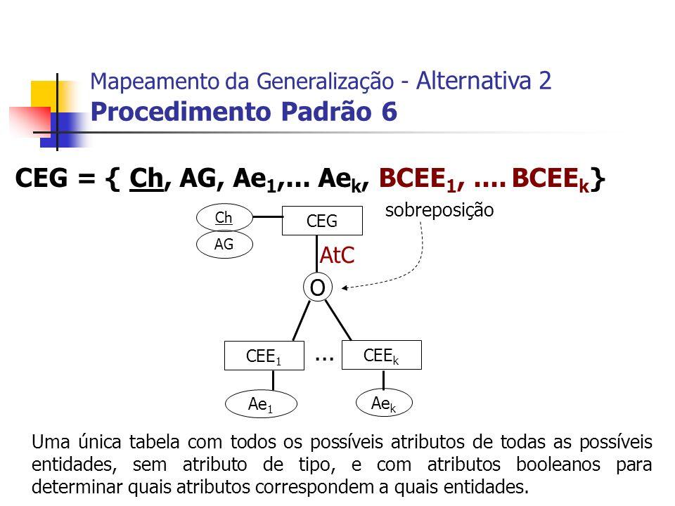CEG CEE 1 CEE k Ch AG Ae 1 Ae k... CEG = { Ch, AG, Ae 1,... Ae k, BCEE 1,.... BCEE k } Mapeamento da Generalização - Alternativa 2 Procedimento Padrão