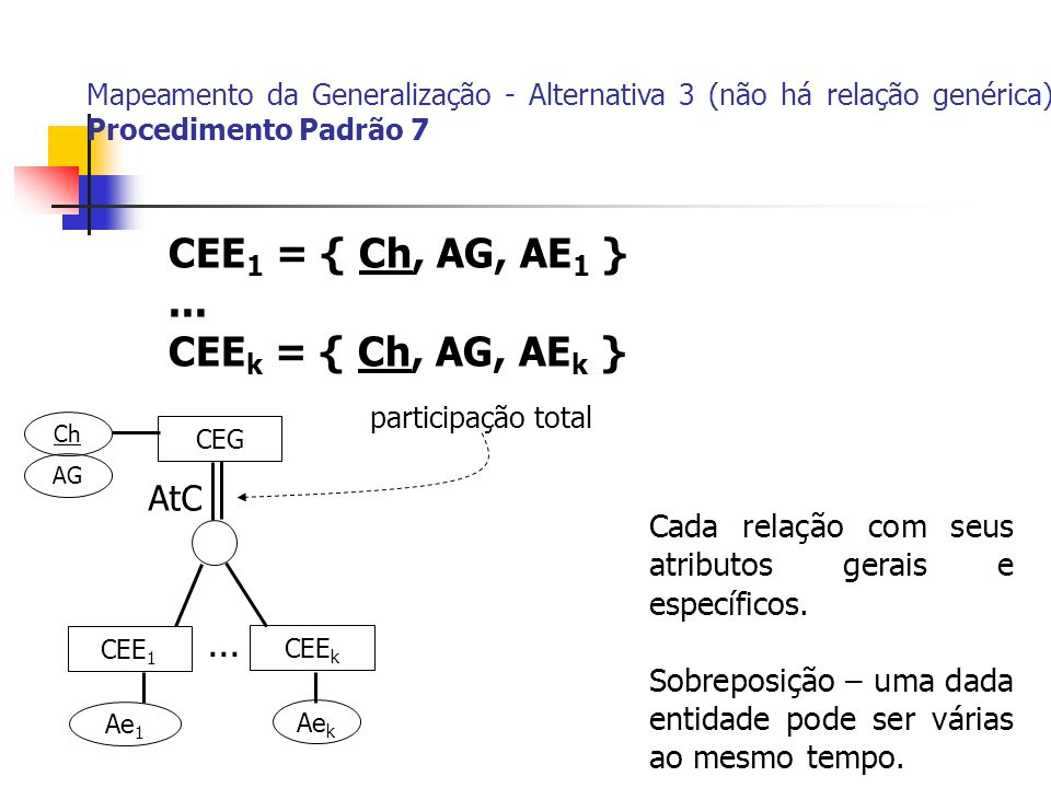 CEG CEE 1 CEE k Ch AG Ae 1 Ae k... CEE 1 = { Ch, AG, AE 1 }... CEE k = { Ch, AG, AE k } Mapeamento da Generalização - Alternativa 3 (não há relação ge