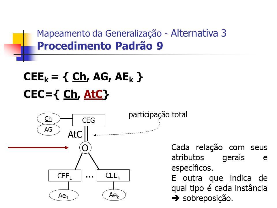 CEG CEE 1 CEE k Ch AG Ae 1 Ae k... CEE k = { Ch, AG, AE k } CEC={ Ch, AtC} Mapeamento da Generalização - Alternativa 3 Procedimento Padrão 9 AtC O par