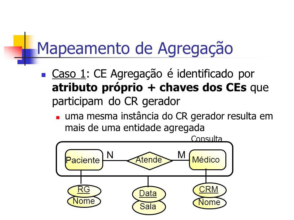 Caso 1: CE Agregação é identificado por atributo próprio + chaves dos CEs que participam do CR gerador uma mesma instância do CR gerador resulta em ma