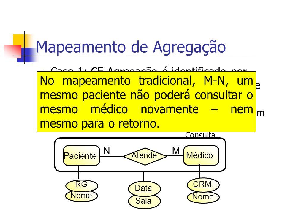 Médico = {CRM, Nome} Paciente = {RG, Nome} Mapeamento de Agregação Sala Data Paciente Médico Atende N M Consulta Nome RG CRM Consulta = {Paciente, Medico, Data, Sala}