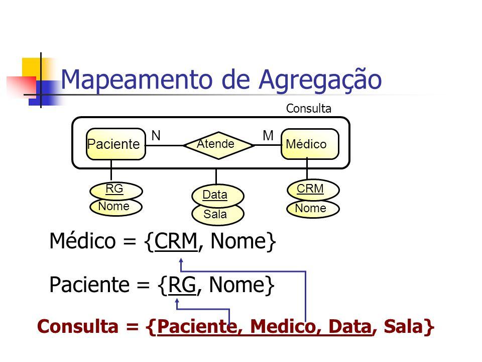 Médico = {CRM, Nome} Paciente = {RG, Nome} Mapeamento de Agregação Sala Data Paciente Médico Atende N M Consulta Nome RG CRM Consulta = {Paciente, Med