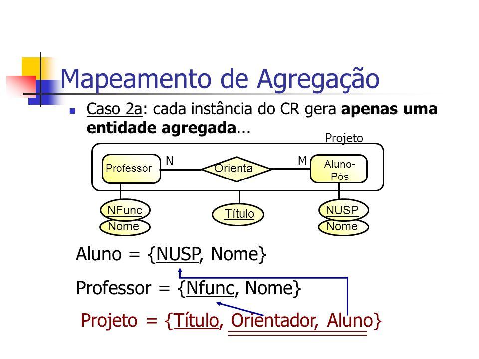 Caso 2a: cada instância do CR gera apenas uma entidade agregada... Mapeamento de Agregação Título Professor Aluno- Pós Orienta MN Projeto Nome NFunc N