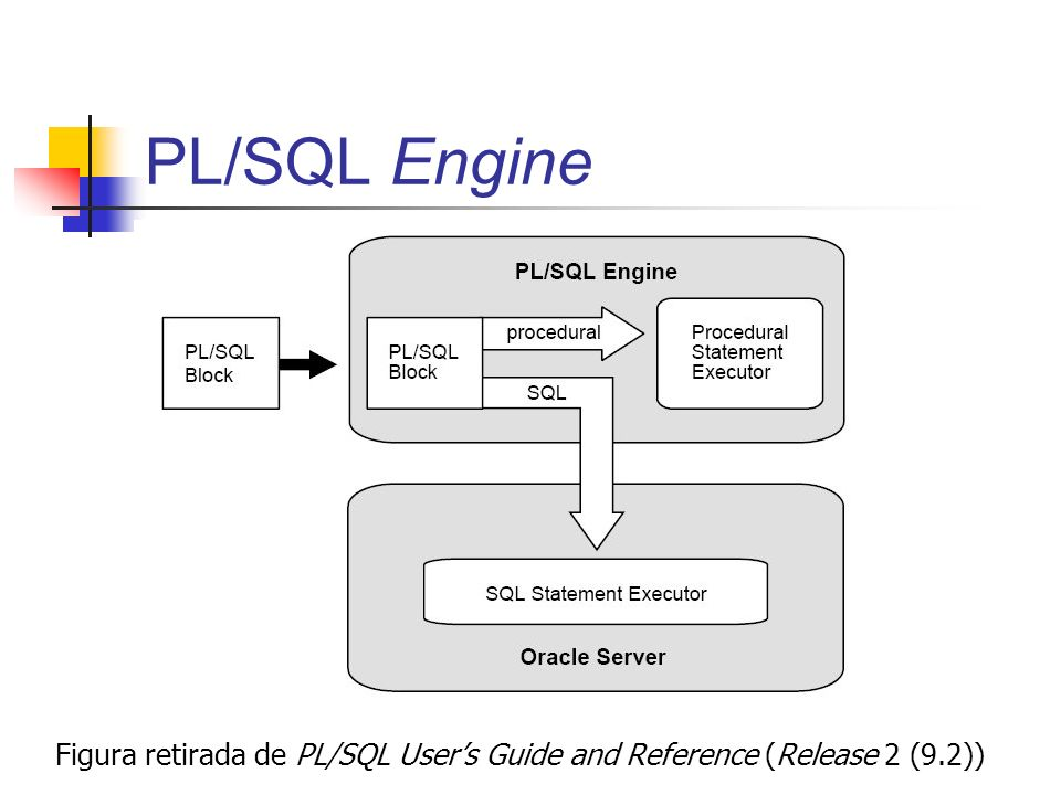 PL/SQL Engine Figura retirada de PL/SQL Users Guide and Reference (Release 2 (9.2))