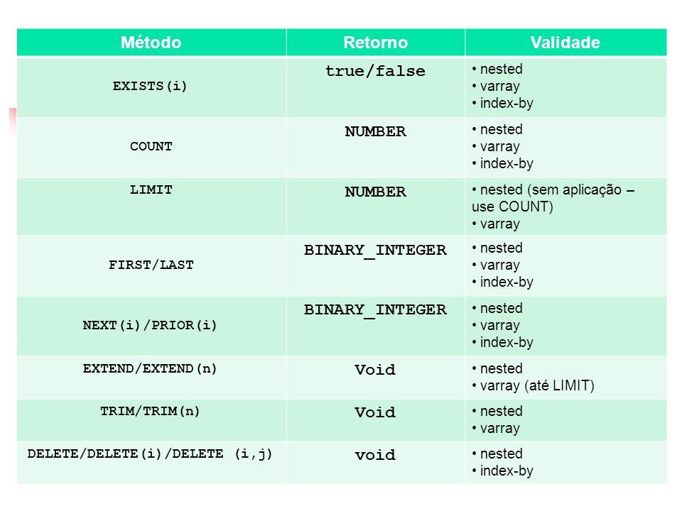Coleções MétodoRetornoValidade EXISTS(i) true/false nested varray index-by COUNT NUMBER nested varray index-by LIMIT NUMBER nested (sem aplicação – us
