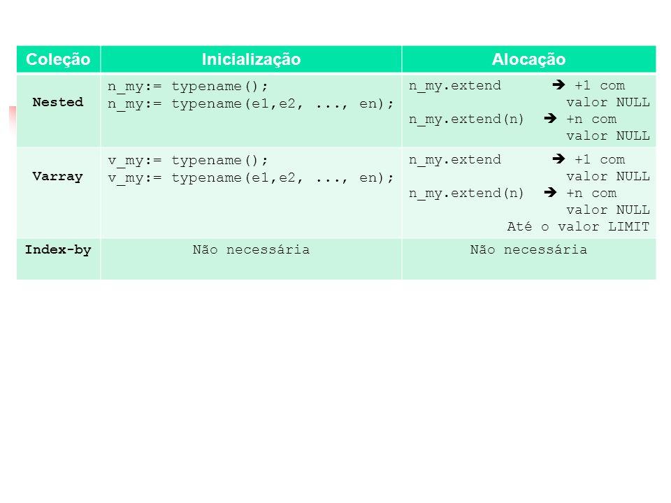 Coleções ColeçãoInicializaçãoAlocação Nested n_my:= typename(); n_my:= typename(e1,e2,..., en); n_my.extend +1 com valor NULL n_my.extend(n) +n com va
