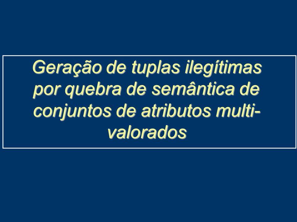 Geração de tuplas ilegítimas por quebra de semântica de conjuntos de atributos multi- valorados