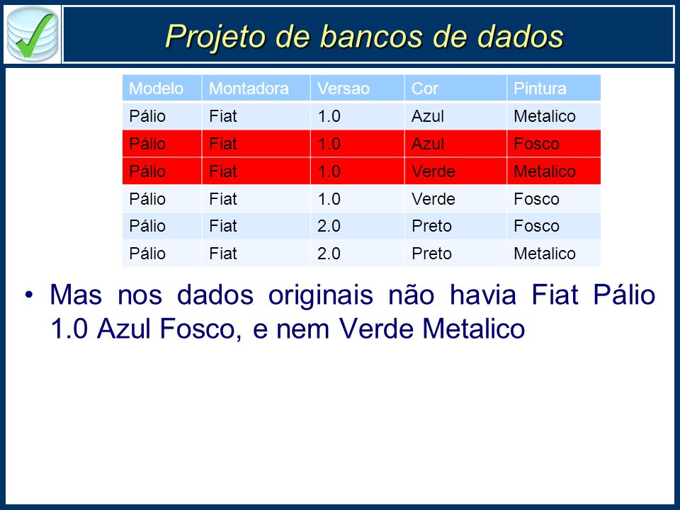 Projeto de bancos de dados Mas nos dados originais não havia Fiat Pálio 1.0 Azul Fosco, e nem Verde Metalico ModeloMontadoraVersaoCorPintura PálioFiat