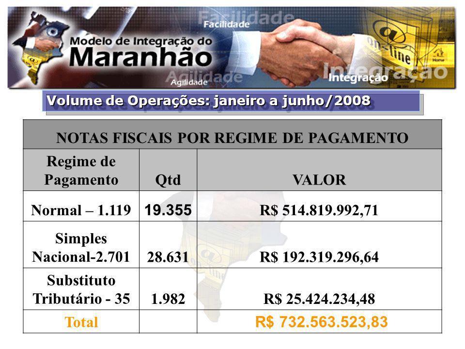 Volume de Operações: janeiro a junho/2008 NOTAS FISCAIS POR REGIME DE PAGAMENTO Regime de PagamentoQtdVALOR Normal – 1.119 19.355 R$ 514.819.992,71 Si
