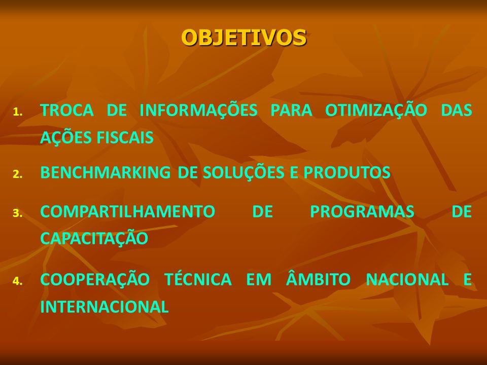 OBJETIVOS 1. TROCA DE INFORMAÇÕES PARA OTIMIZAÇÃO DAS AÇÕES FISCAIS 2.