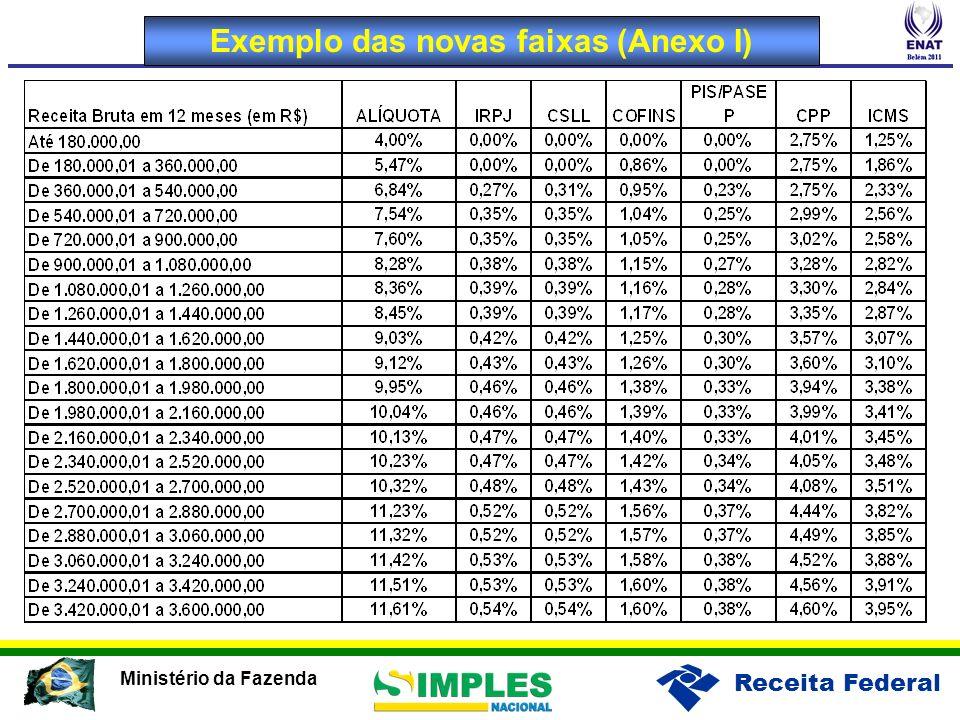 Receita Federal Ministério da Fazenda Exemplo das novas faixas (Anexo I)