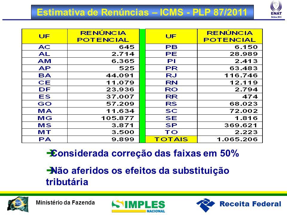 Receita Federal Ministério da Fazenda Estimativa de Renúncias – ICMS - PLP 87/2011 Considerada correção das faixas em 50% Não aferidos os efeitos da s