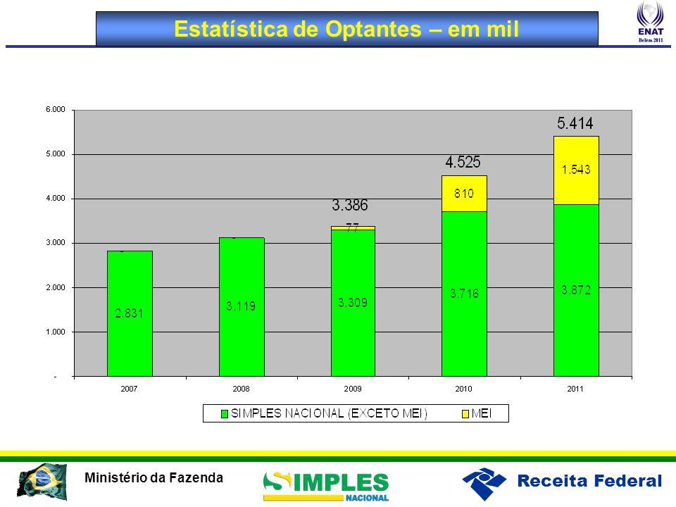 Receita Federal Ministério da Fazenda Estatística de Optantes – em mil