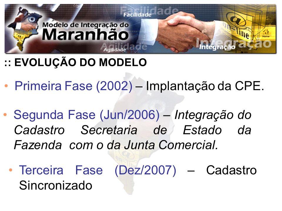 Primeira Fase (2002) – Implantação da CPE. :: EVOLUÇÃO DO MODELO Segunda Fase (Jun/2006) – Integração do Cadastro Secretaria de Estado da Fazenda com