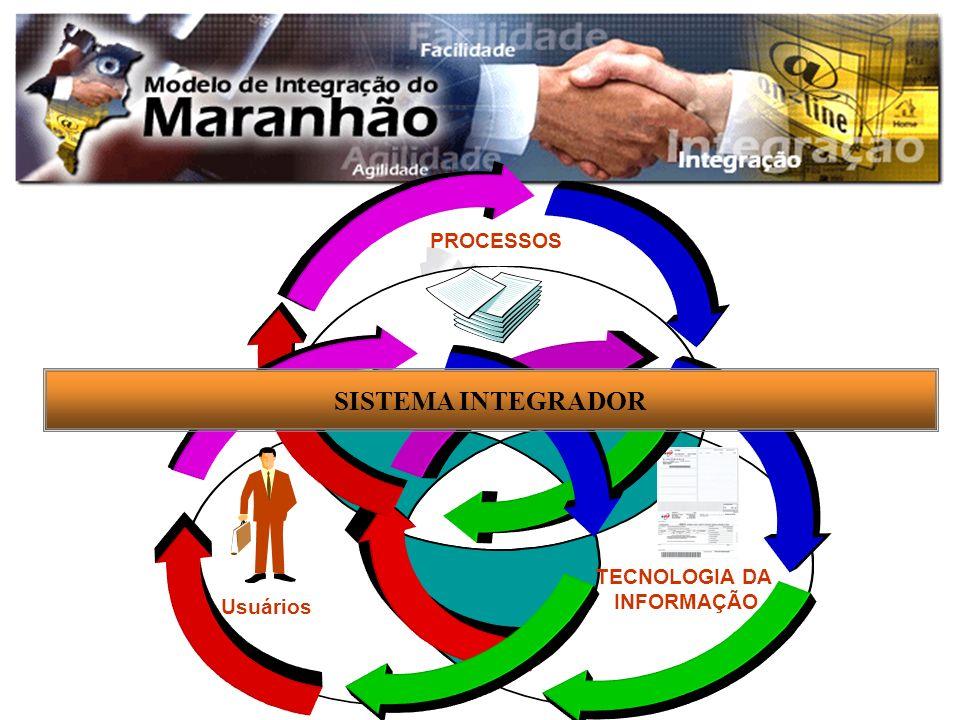 TECNOLOGIA DA INFORMAÇÃO Usuários PROCESSOS SISTEMA INTEGRADOR
