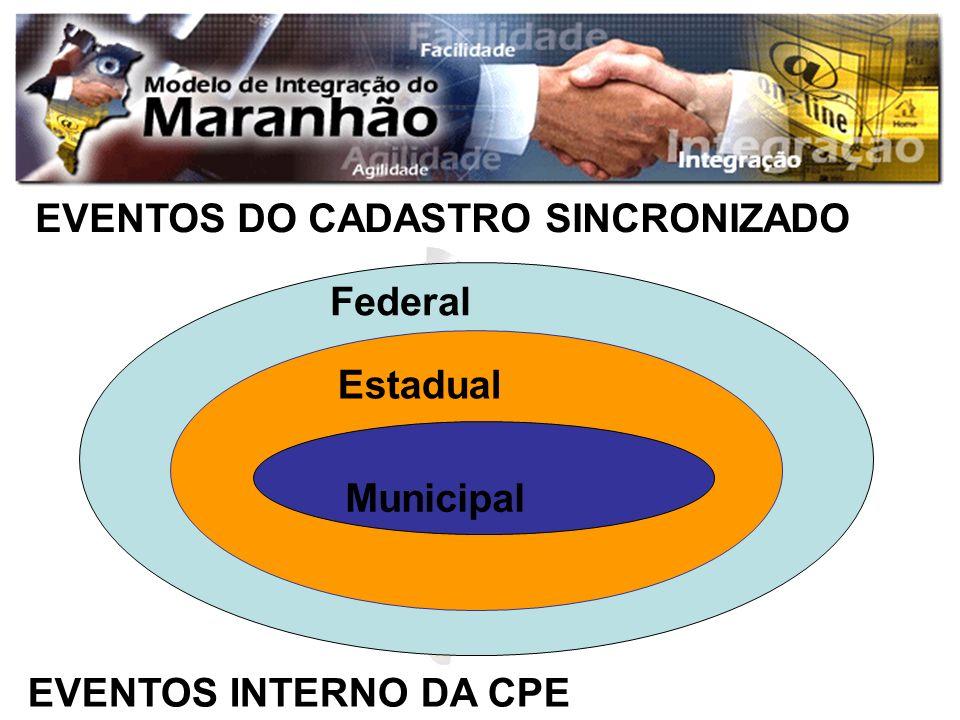 EVENTOS DO CADASTRO SINCRONIZADO Federal Estadual Municipal EVENTOS INTERNO DA CPE