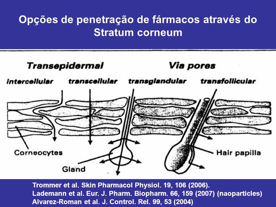 Opções de penetração de fármacos através do Stratum corneum Trommer et al. Skin Pharmacol Physiol. 19, 106 (2006). Lademann et al. Eur. J. Pharm. Biop