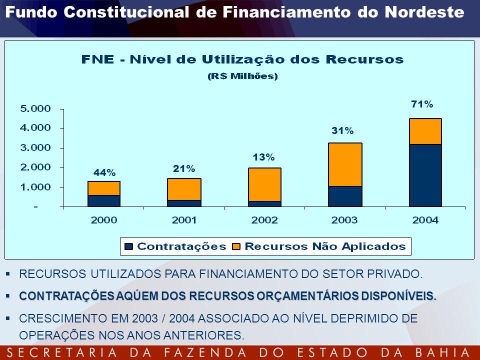 Fundo Constitucional de Financiamento do Nordeste 44% 21% 13% 31% 71% RECURSOS UTILIZADOS PARA FINANCIAMENTO DO SETOR PRIVADO. CONTRATAÇÕES AQÚEM DOS