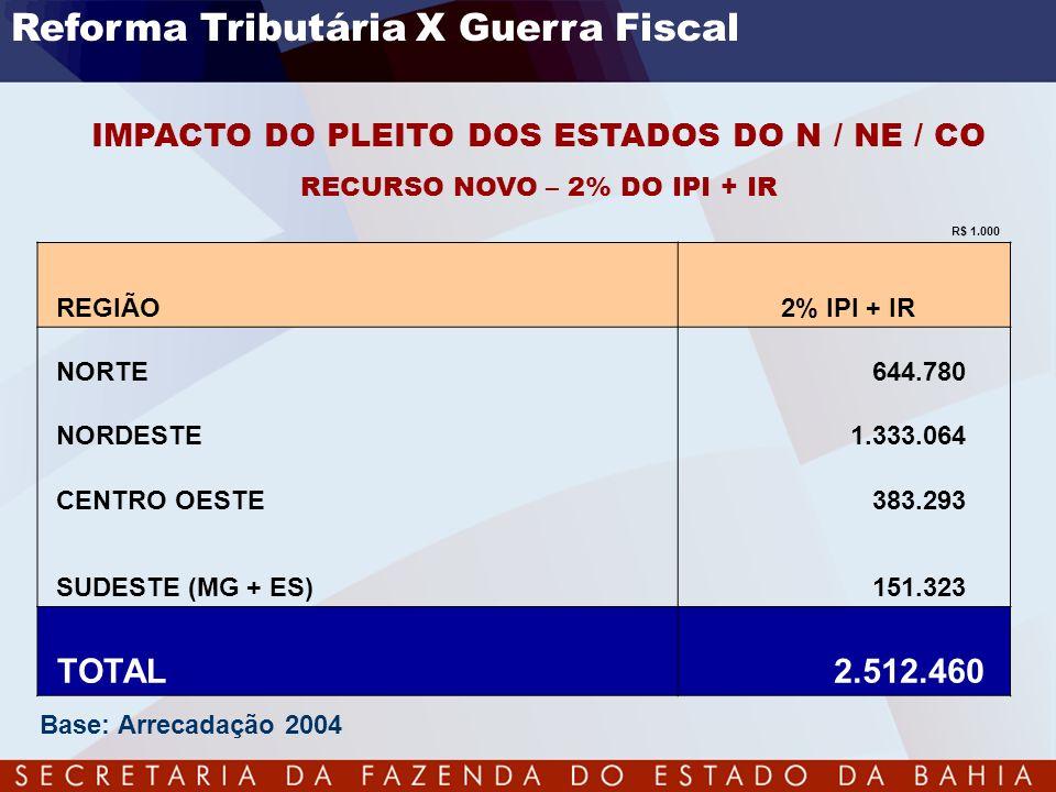 IMPACTO DO PLEITO DOS ESTADOS DO N / NE / CO RECURSO NOVO – 2% DO IPI + IR R$ 1.000 REGIÃO 2% IPI + IR NORTE 644.780 NORDESTE 1.333.064 CENTRO OESTE 3