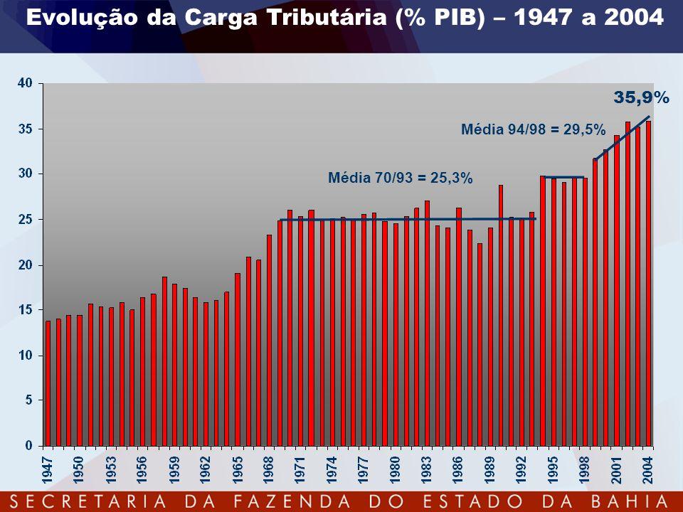 Evolução da Carga Tributária (% PIB) – 1947 a 2004 Média 70/93 = 25,3% Média 94/98 = 29,5% 35,9%