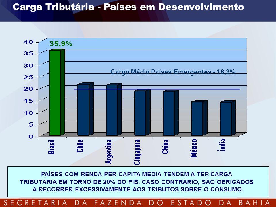Carga Tributária - Países em Desenvolvimento PAÍSES COM RENDA PER CAPITA MÉDIA TENDEM A TER CARGA TRIBUTÁRIA EM TORNO DE 20% DO PIB. CASO CONTRÁRIO, S