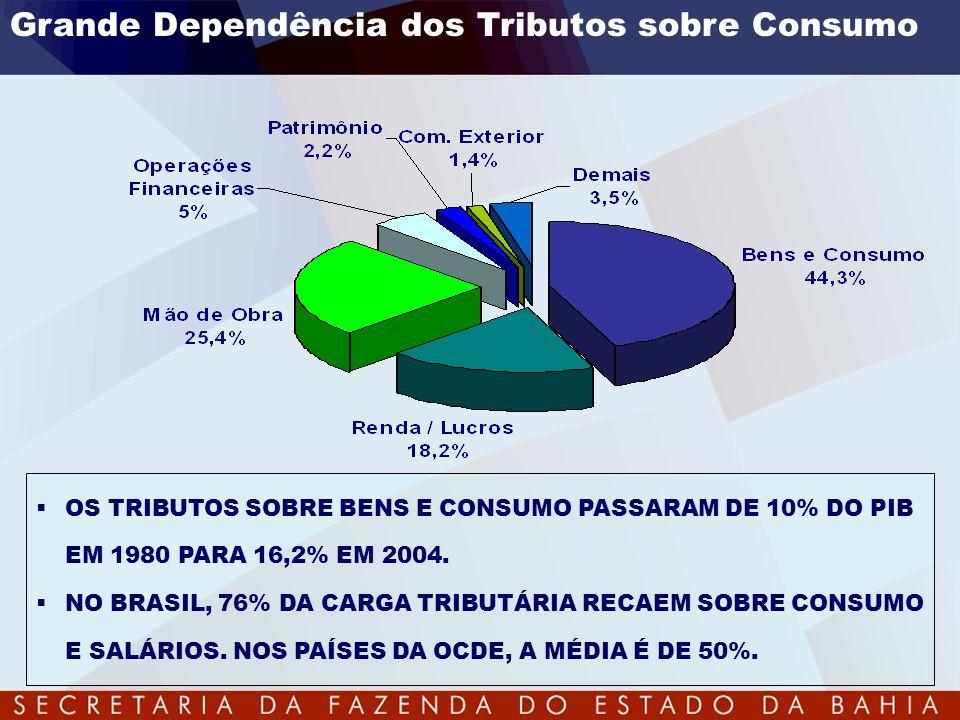 Grande Dependência dos Tributos sobre Consumo OS TRIBUTOS SOBRE BENS E CONSUMO PASSARAM DE 10% DO PIB EM 1980 PARA 16,2% EM 2004. NO BRASIL, 76% DA CA