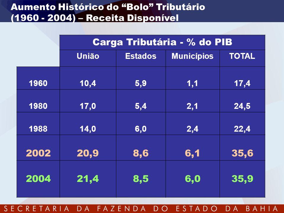 Aumento Histórico do Bolo Tributário (1960 - 2004) – Receita Disponível Carga Tributária - % do PIB UniãoEstadosMunicípiosTOTAL 196010,45,91,117,4 198
