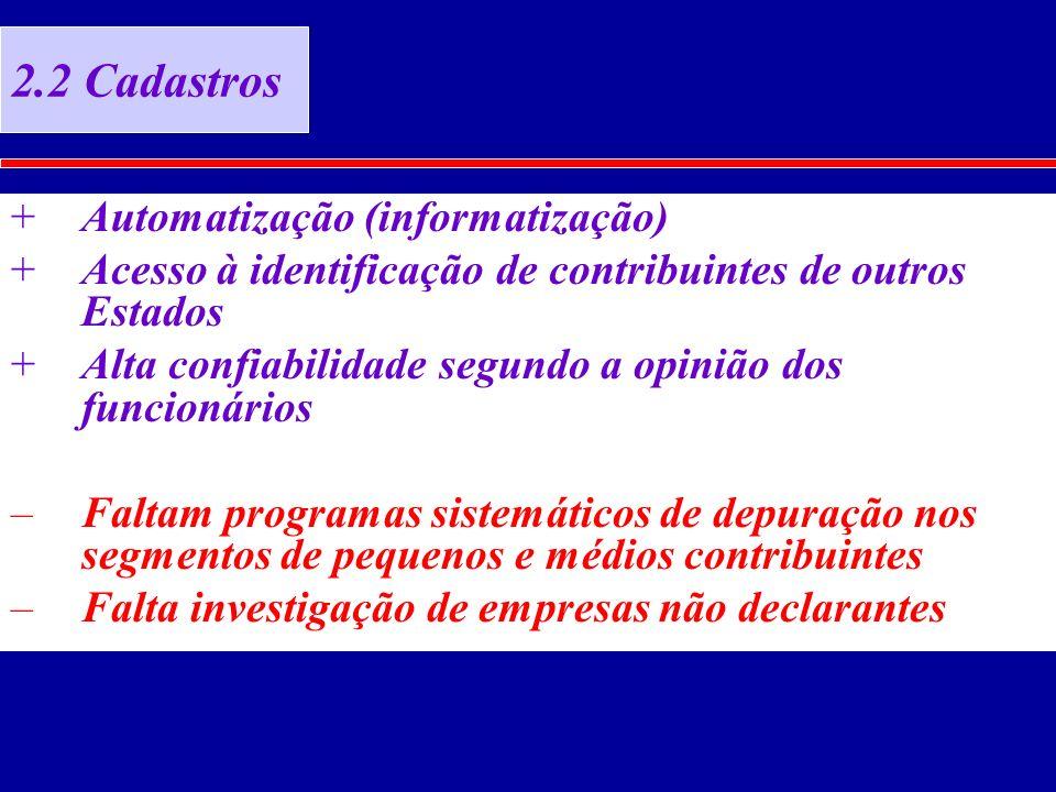 2.2 Cadastros +Automatização (informatização) +Acesso à identificação de contribuintes de outros Estados +Alta confiabilidade segundo a opinião dos funcionários –Faltam programas sistemáticos de depuração nos segmentos de pequenos e médios contribuintes –Falta investigação de empresas não declarantes