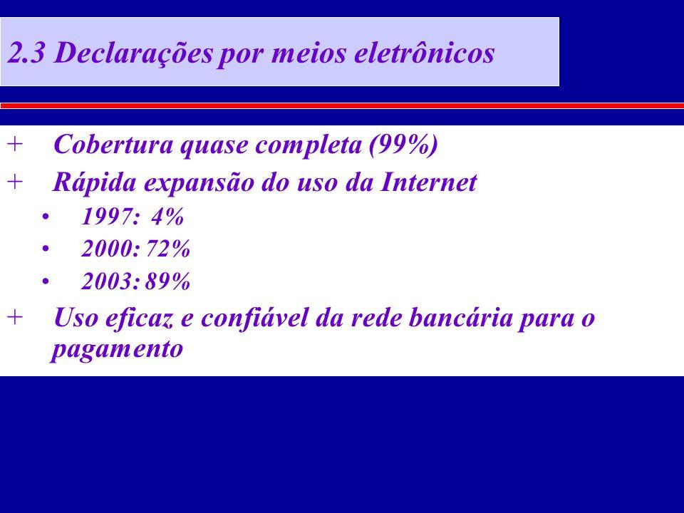 2.3 Declarações por meios eletrônicos +Cobertura quase completa (99%) +Rápida expansão do uso da Internet 1997: 4% 2000: 72% 2003: 89% +Uso eficaz e confiável da rede bancária para o pagamento