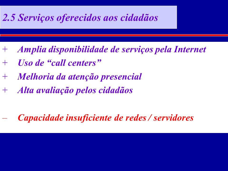 2.5 Serviços oferecidos aos cidadãos +Amplia disponibilidade de serviços pela Internet +Uso de call centers +Melhoria da atenção presencial +Alta avaliação pelos cidadãos –Capacidade insuficiente de redes / servidores