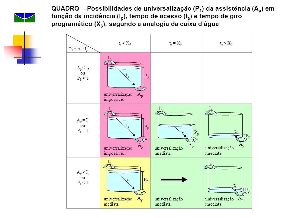 t a > X 6 t a = X 6 t a < X 6 A p < I p ou P 1 > 1 universalização impossível A p = I p ou P 1 = 1 universalização impossível universalização imediata