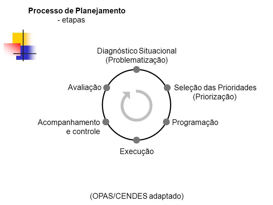 Diagnóstico Situacional (Problematização) Seleção das Prioridades (Priorização) Programação Execução Acompanhamento e controle Avaliação (OPAS/CENDES