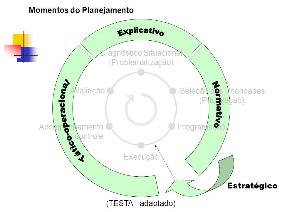 Execução (TESTA - adaptado) Momentos do Planejamento Estratégico Diagnóstico Situacional (Problematização) Seleção das Prioridades (Priorização) Progr
