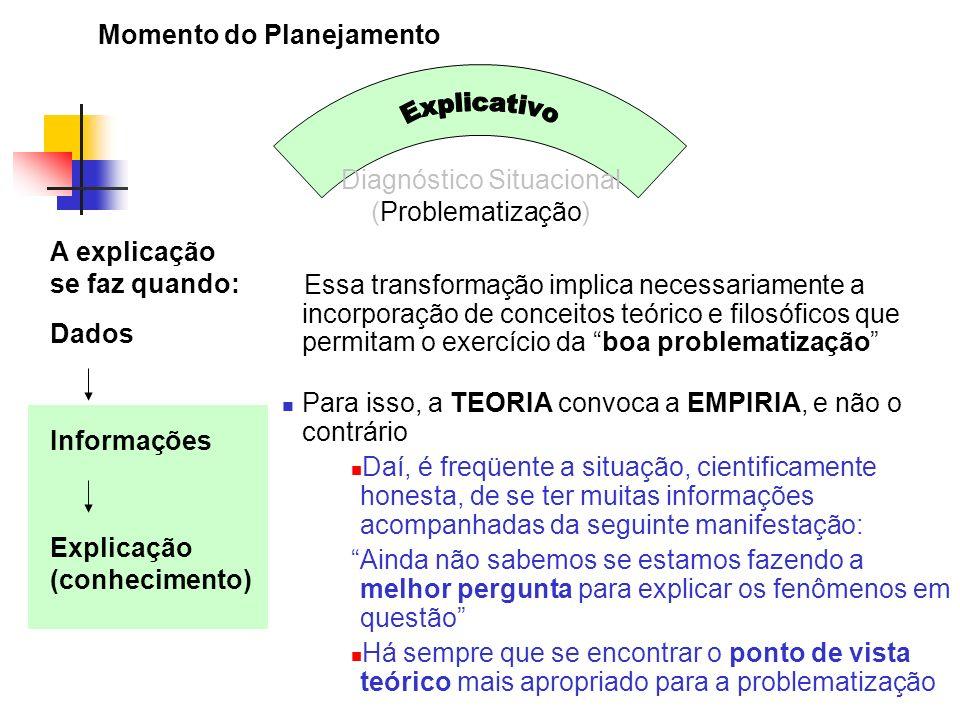 Momento do Planejamento Diagnóstico Situacional (Problematização) Dados Informações Explicação (conhecimento) Essa transformação implica necessariamen