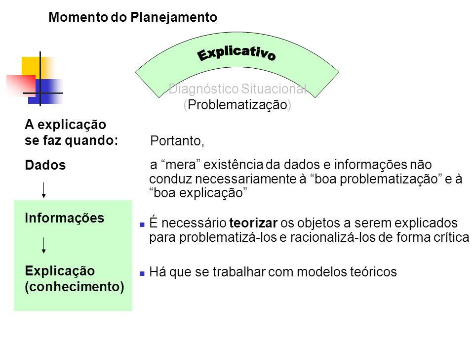 Momento do Planejamento Diagnóstico Situacional (Problematização) Dados Informações Explicação (conhecimento) Portanto, a mera existência da dados e i