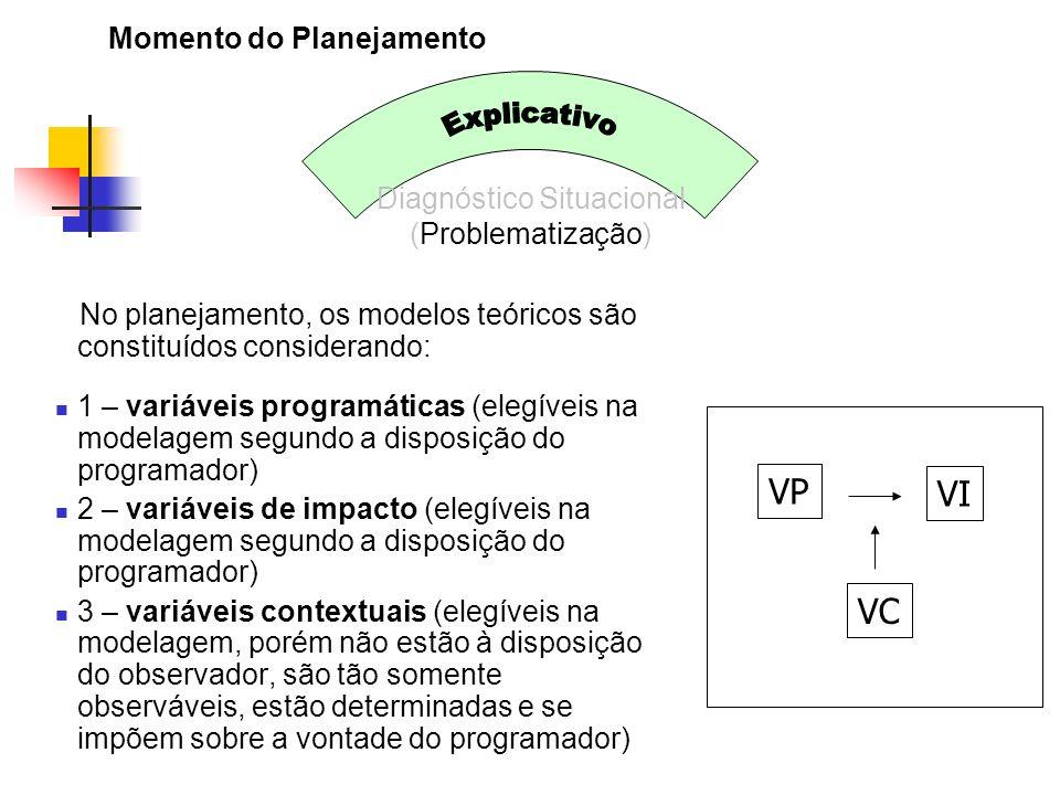 Momento do Planejamento Diagnóstico Situacional (Problematização) No planejamento, os modelos teóricos são constituídos considerando: 1 – variáveis pr