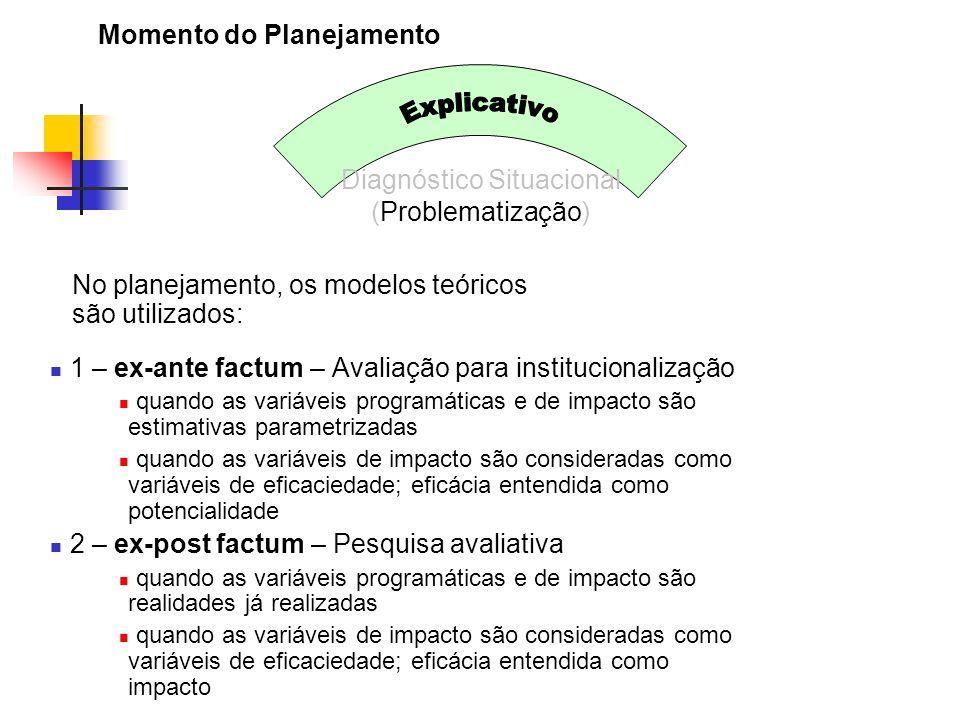 Momento do Planejamento Diagnóstico Situacional (Problematização) No planejamento, os modelos teóricos são utilizados: 1 – ex-ante factum – Avaliação
