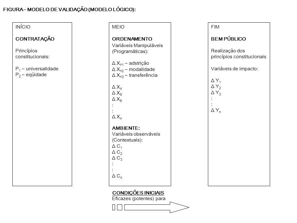 FIGURA – MODELO DE VALIDAÇÃO (MODELO LÓGICO): Eficazes (potentes) para MEIO ORDENAMENTO Variáveis Manipuláveis (Programáticas): Δ X n 1 – adstrição Δ
