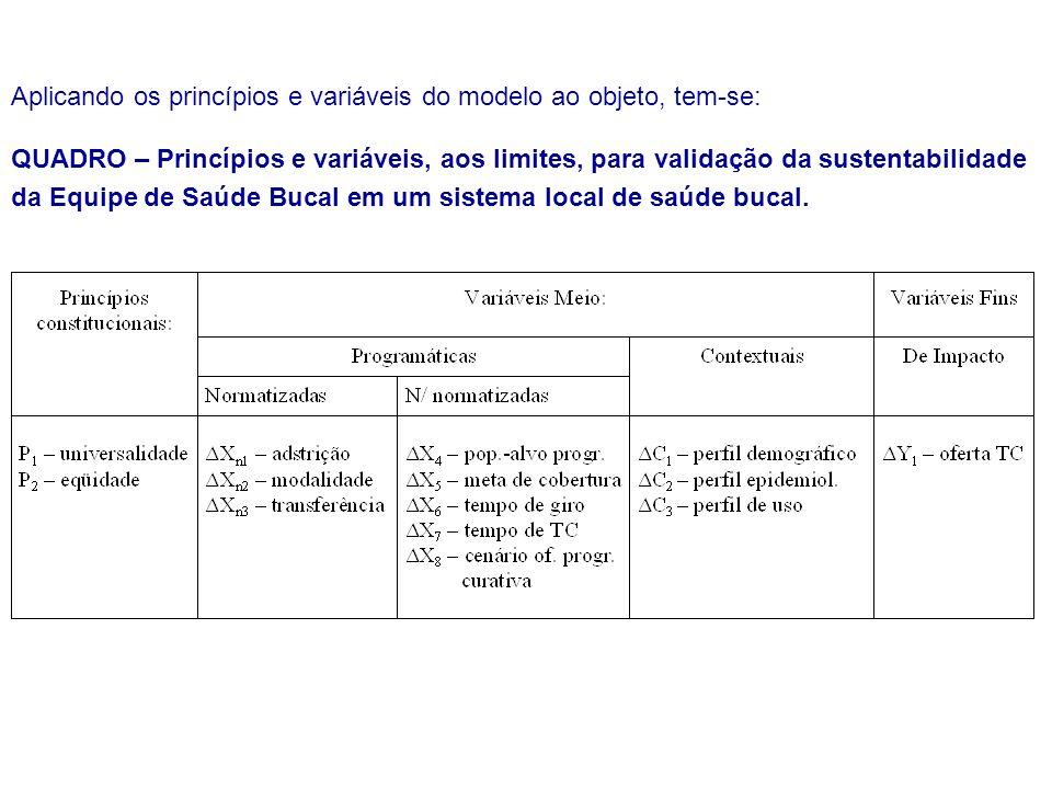 Aplicando os princípios e variáveis do modelo ao objeto, tem-se: QUADRO – Princípios e variáveis, aos limites, para validação da sustentabilidade da E