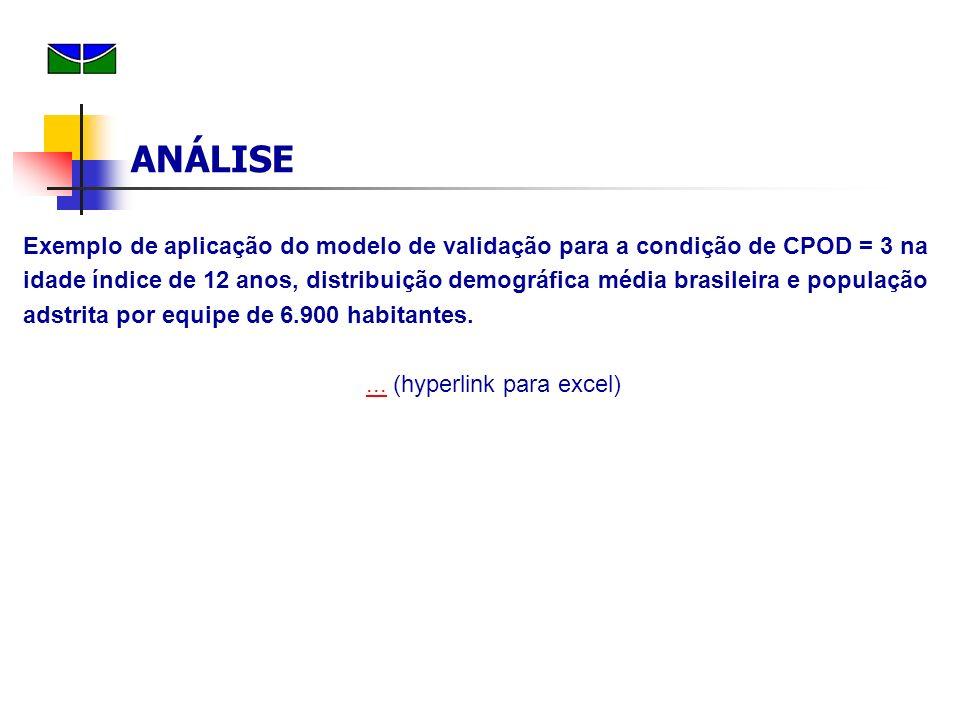 Exemplo de aplicação do modelo de validação para a condição de CPOD = 3 na idade índice de 12 anos, distribuição demográfica média brasileira e popula