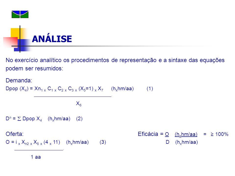 No exercício analítico os procedimentos de representação e a sintaxe das equações podem ser resumidos: Demanda: Dpop (X 4 ) = Xn 1 x C 1 x C 2 x C 3 x