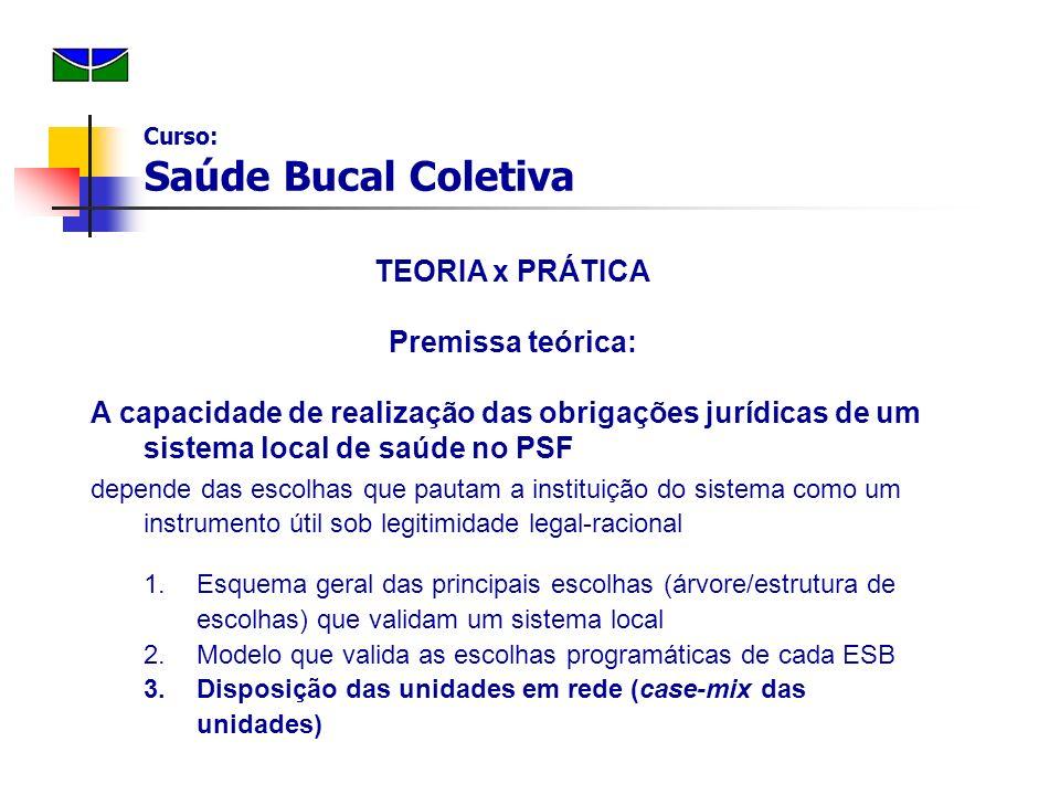 TEORIA x PRÁTICA Premissa teórica: A capacidade de realização das obrigações jurídicas de um sistema local de saúde no PSF depende das escolhas que pa