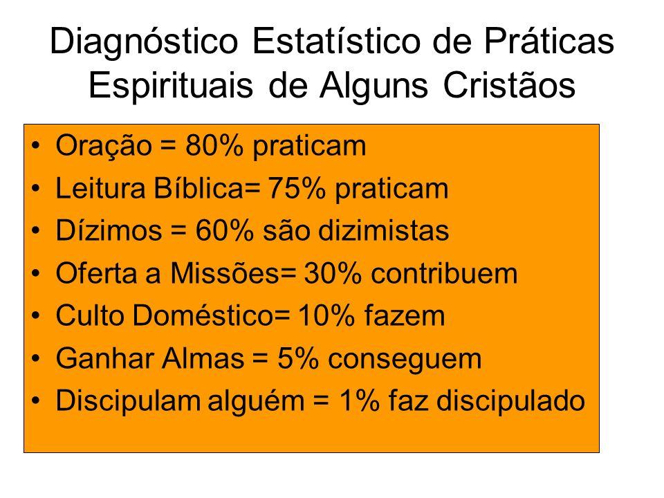 Diagnóstico Estatístico de Práticas Espirituais de Alguns Cristãos Oração = 80% praticam Leitura Bíblica= 75% praticam Dízimos = 60% são dizimistas Of