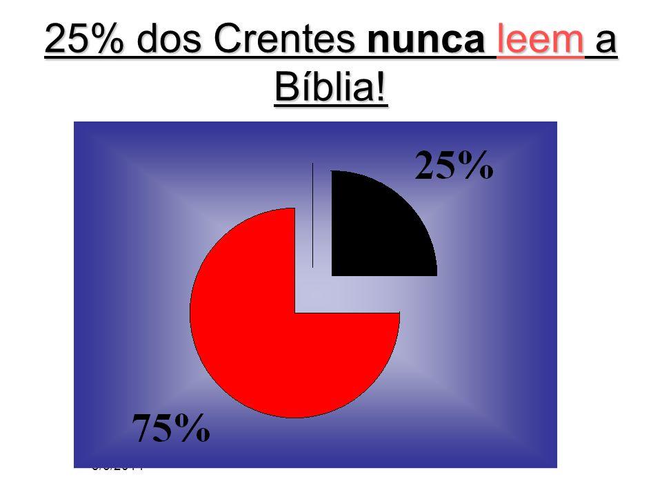 3/6/2014 25% dos Crentes nunca leem a Bíblia!