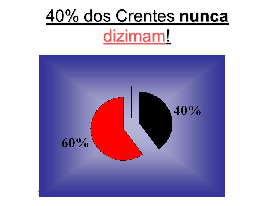 3/6/2014 40% dos Crentes nunca dizimam!