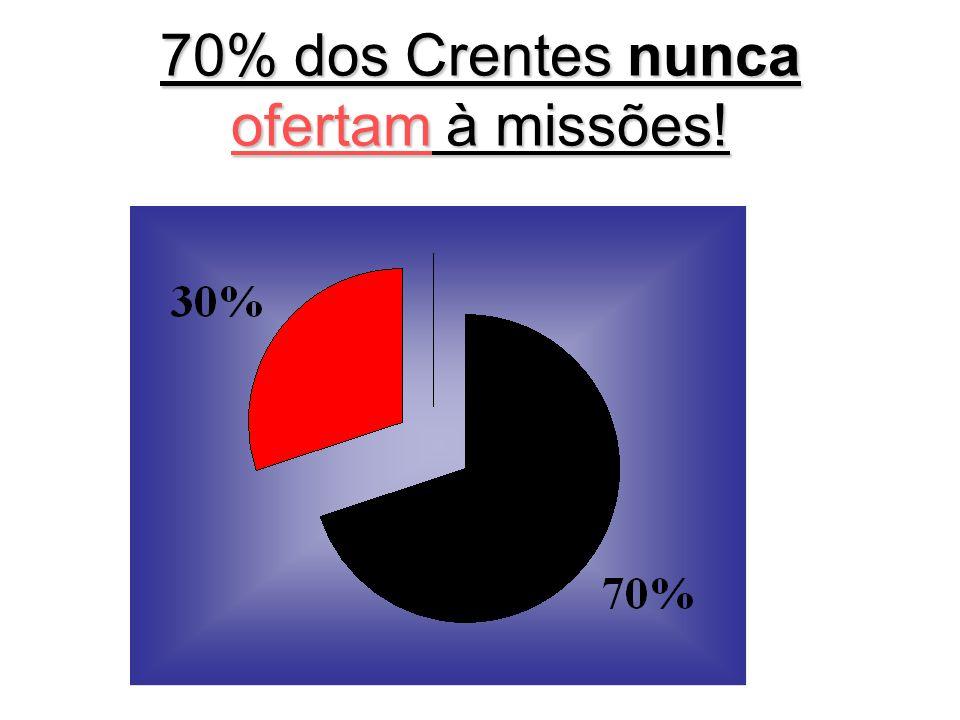 3/6/2014 70% dos Crentes nunca ofertam à missões!