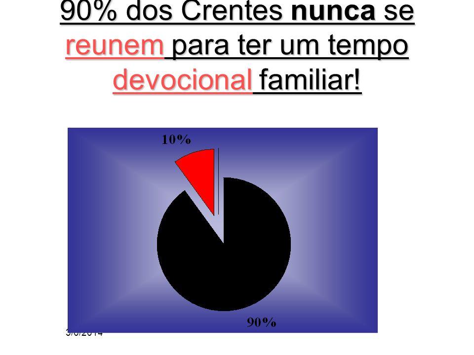 3/6/2014 90% dos Crentes nunca se reunem para ter um tempo devocional familiar!