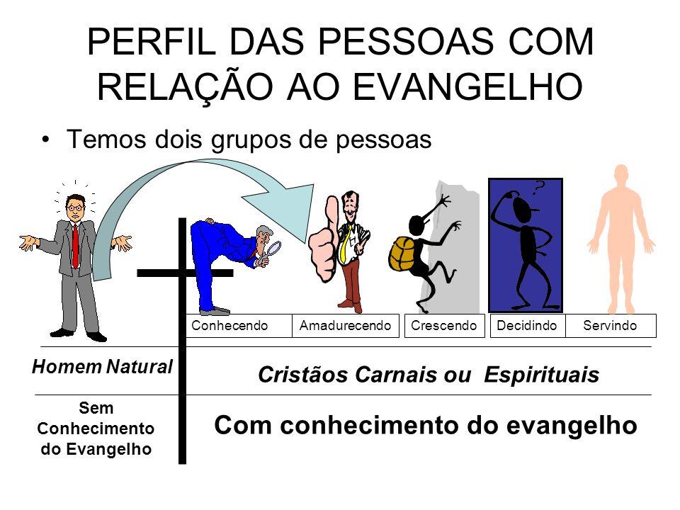 Temos dois grupos de pessoas PERFIL DAS PESSOAS COM RELAÇÃO AO EVANGELHO Sem Conhecimento do Evangelho Com conhecimento do evangelho Homem Natural Cri