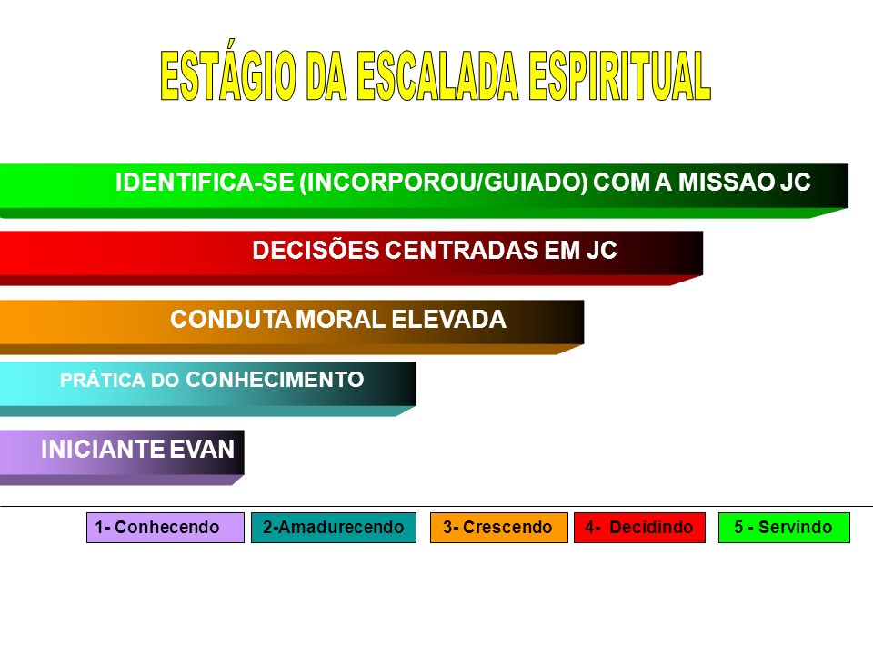 IDENTIFICA-SE (INCORPOROU/GUIADO) COM A MISSAO JC DECISÕES CENTRADAS EM JC CONDUTA MORAL ELEVADA PRÁTICA DO CONHECIMENTO INICIANTE EVAN 1- Conhecendo3