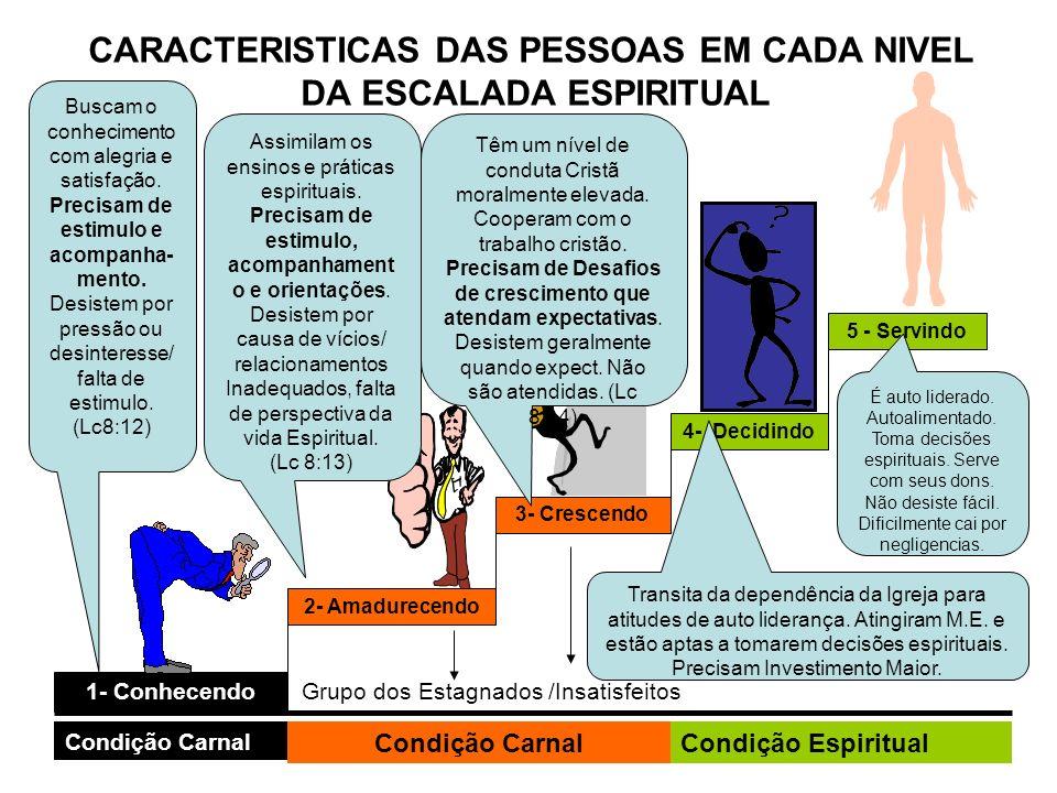 CARACTERISTICAS DAS PESSOAS EM CADA NIVEL DA ESCALADA ESPIRITUAL 1- Conhecendo 2- Amadurecendo3- Crescendo4- Decidindo5 - Servindo Condição CarnalCond